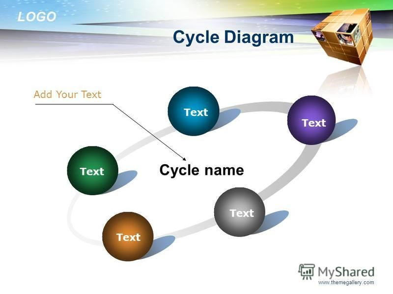 LOGO www.themegallery.com Cycle Diagram Text Cycle name Add Your Text