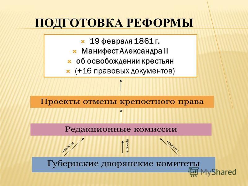 ПОДГОТОВКА РЕФОРМЫ 19 февраля 1861 г. Манифест Александра II об освобождении крестьян (+16 правовых документов) проекты