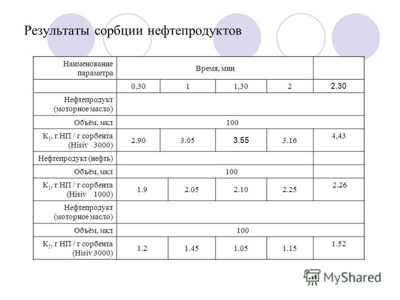 Результаты сорбции нефтепродуктов Наименование параметра Время, мин 0,3011,302 2,30 Нефтепродукт (моторное масло) Объём, мкл 100 К 1, г НП / г сорбента (Hisiv 3000) 2.903.05 3.55 3.16 4,43 Нефтепродукт (нефть) Объём, мкл 100 К 1, г НП / г сорбента (H