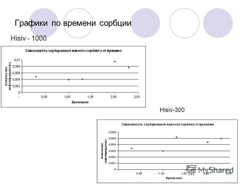 Графики по времени сорбции Hisiv - 1000 Hisiv-300