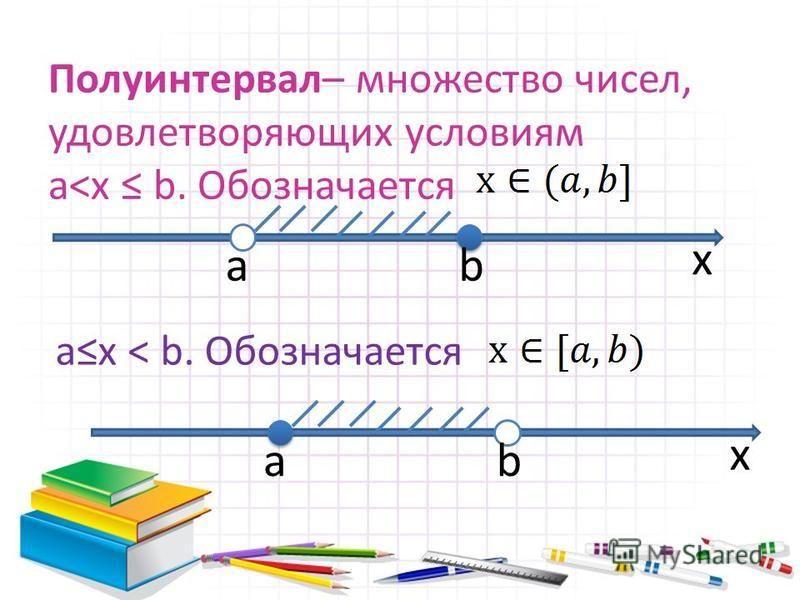 Полуинтервал– множество чисел, удовлетворяющих условиям a<x b. Обозначается ab x ab x ax < b. Обозначается