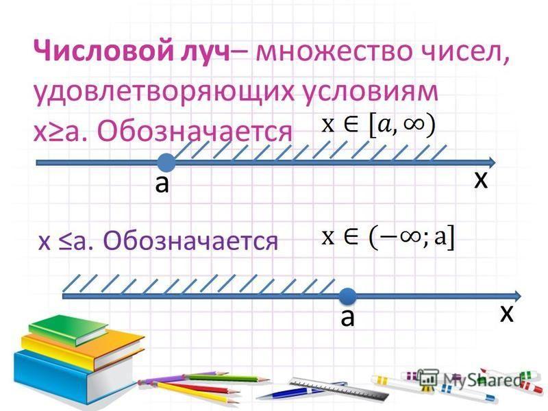 Числовой луч– множество чисел, удовлетворяющих условиям ха. Обозначается а x a x x а. Обозначается