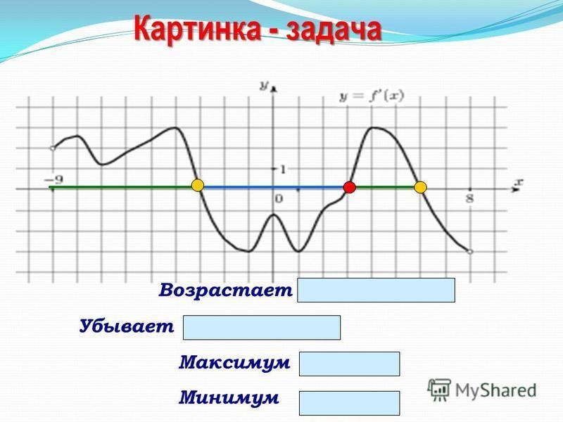 - 3; 6 Максимум - 3; 6 Минимум 3 Возрастает (-9;-3) и (3;6) Убывает (-3;3)