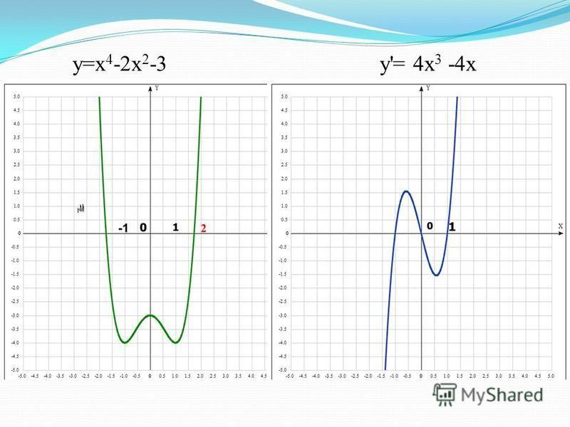 y=x 4 -2x 2 -3 у'= 4x 3 -4x