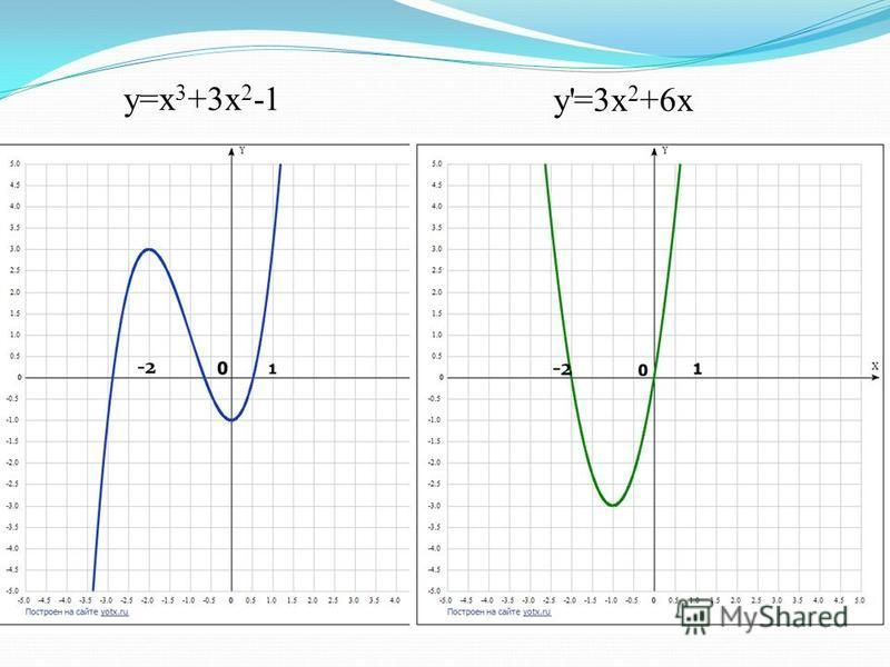 y=x 3 +3x 2 -1 у'=3 х 2 +6 х