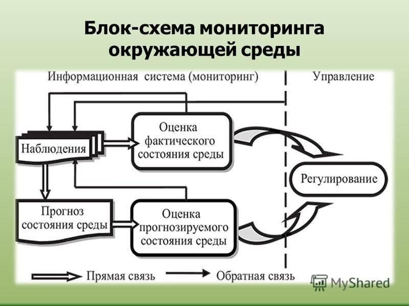Блок-схема мониторинга окружающей среды