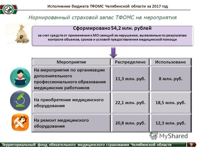 Нормированный страховой запас ТФОМС на мероприятия Сформировано 54,2 млн. рублей за счет средств от применения к МО санкций за нарушения, выявленные по результатам контроля объемов, сроков и условий предоставления медицинской помощи Сформировано 54,2