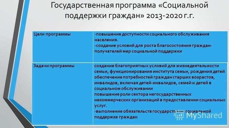 Государственная программа «Социальной поддержки граждан» 2013-2020 г.г. Цели программы-повышение доступности социального обслуживания населения. -создание условий для роста благосостояния граждан- получателей мер социальной поддержки Задачи программы