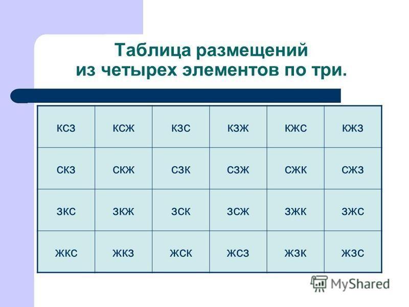 Таблица размещений из четырех элементов по три. кcзкcзктсжкзскзжкжскжз скзскжсскстсжтсжктсжз зксскжзскзтсжзжкзжс жктсжкзжскжстсжзкжзс