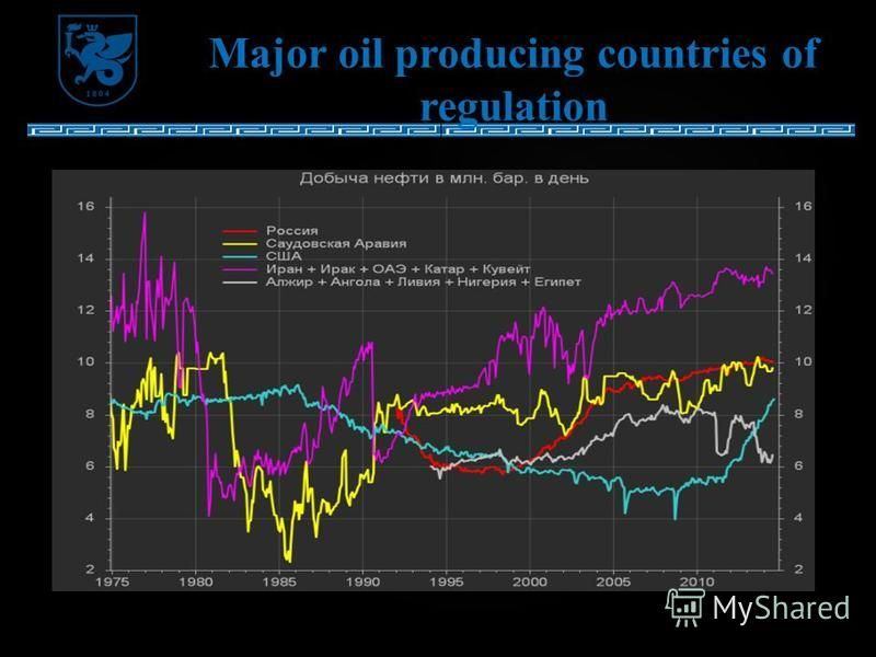 Major oil producing countries of regulation