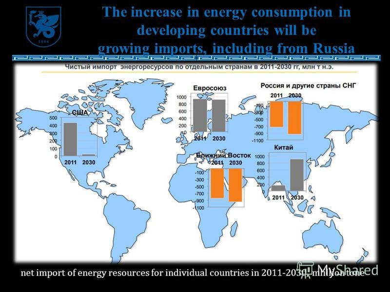 The increase in energy consumption in developing countries will be growing imports, including from Russia net import of energy resources for individual countries in 2011-2030, mlillion tone