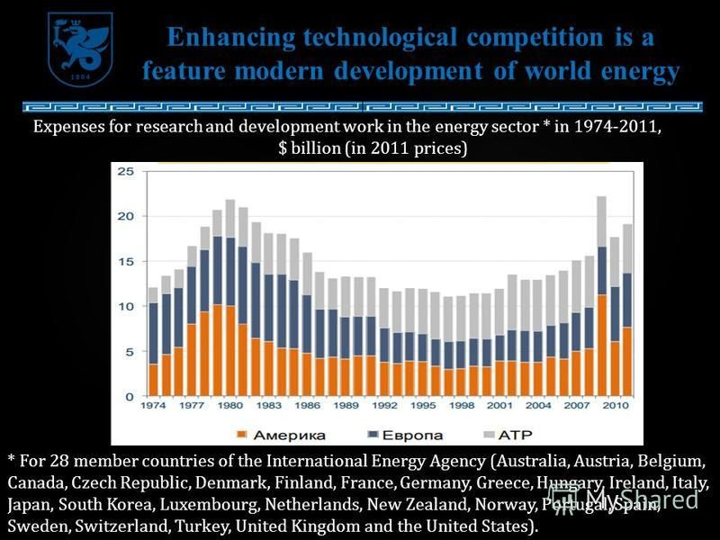 Enhancing technological competition is a feature modern development of world energy Expenses for research and development work in the energy sector * in 1974-2011, $ billion (in 2011 prices) * For 28 member countries of the International Energy Agenc