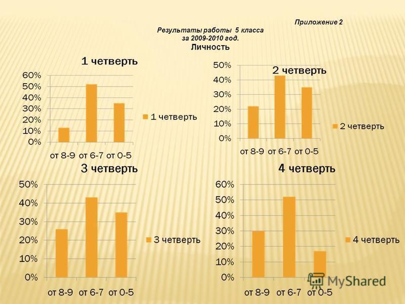 Приложение 2 Результаты работы 5 класса за 2009-2010 год. Личность