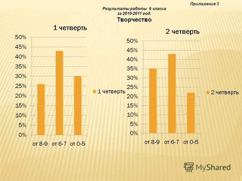 Приложение 3 Результаты работы 6 класса за 2010-2011 год. Творчество