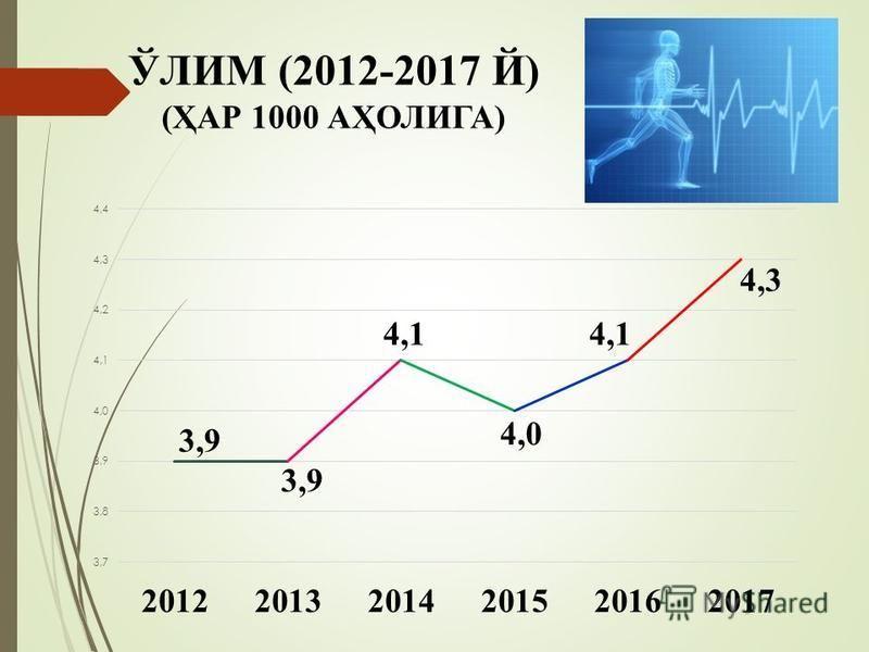 ЎЛИМ (2012-2017 Й) (ҲАР 1000 АҲОЛИГА)