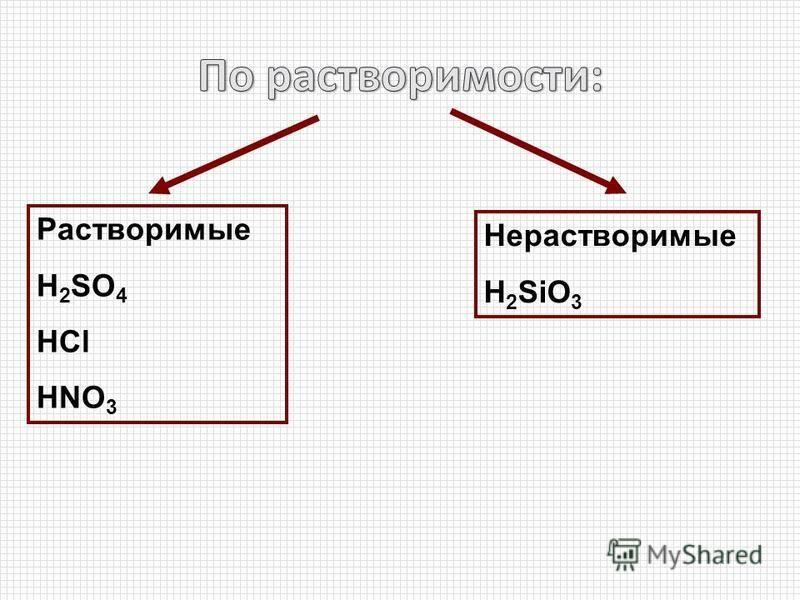 Растворимые H 2 SO 4 HCl HNO 3 Нерастворимые H 2 SiO 3