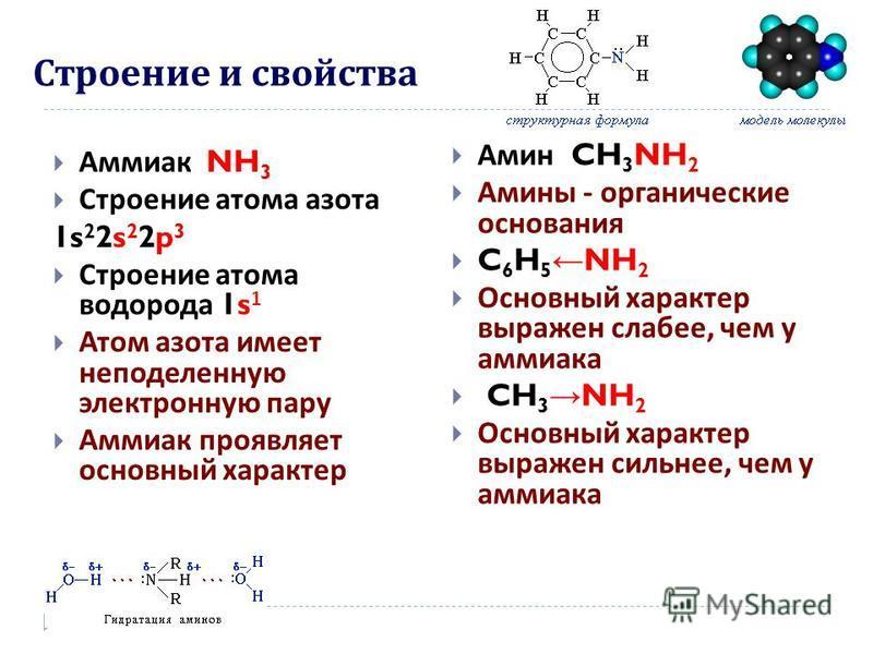 Строение и свойства Аммиак NH 3 Строение атома азота 1s 2 2s 2 2p 3 Строение атома водорода 1s 1 Атом азота имеет неподеленную электронную пару Аммиак проявляет основный характер Амин CH 3 NH 2 Амины - органические основания C 6 H 5 NH 2 Основный хар