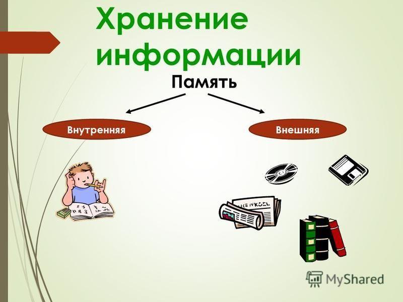Хранение информации Память Внутренняя Внешняя Внутренняя Внешняя