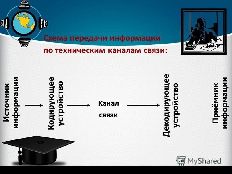 Схема передачи информации по техническим каналам связи: Канал связи Источник информации Кодирующее устройство Декодирующее устройство Приёмник информации