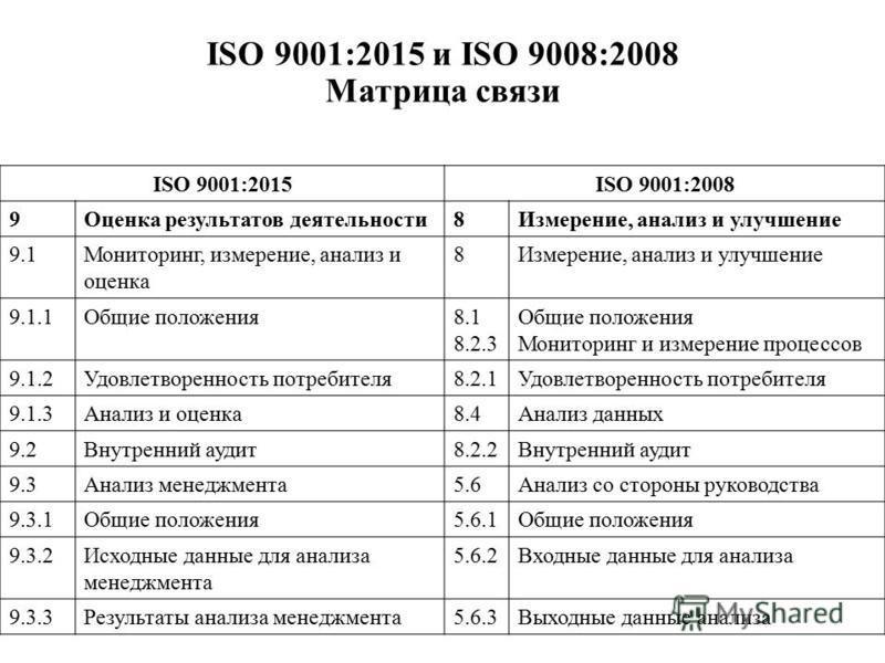 ISO 9001:2015 и ISO 9008:2008 Матрица связи ISO 9001:2015ISO 9001:2008 9Оценка результатов деятельности 8Измерение, анализ и улучшение 9.1Мониторинг, измерение, анализ и оценка 8Измерение, анализ и улучшение 9.1.1Общие положения 8.1 8.2.3 Общие полож