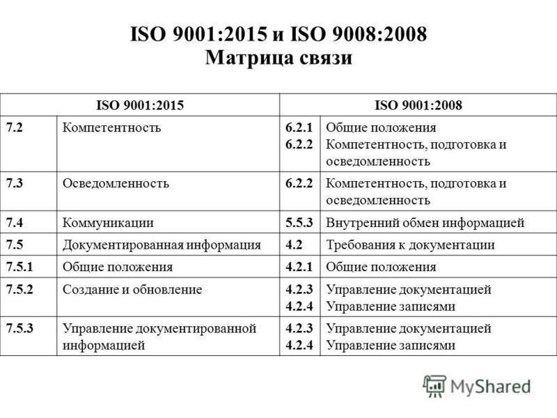 ISO 9001:2015 и ISO 9008:2008 Матрица связи ISO 9001:2015ISO 9001:2008 7.2Компетентность 6.2.1 6.2.2 Общие положения Компетентность, подготовка и осведомленность 7.3Осведомленность 6.2.2Компетентность, подготовка и осведомленность 7.4Коммуникации 5.5