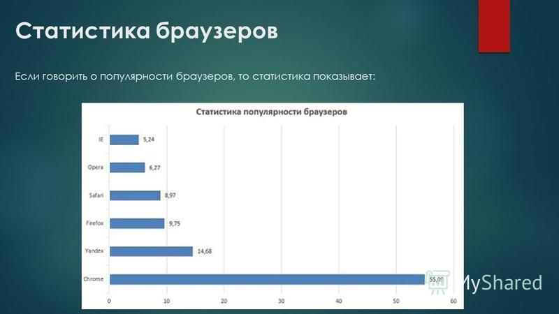 Статистика браузеров Если говорить о популярности браузеров, то статистика показывает: