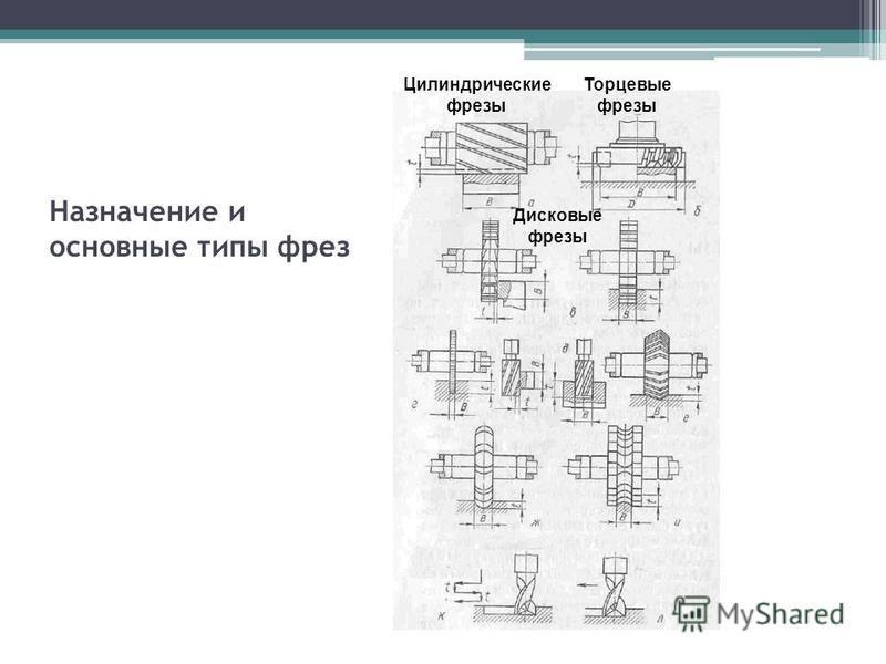 Назначение и основные типы фрез Цилиндрические фрезы Торцевые фрезы Дисковые фрезы