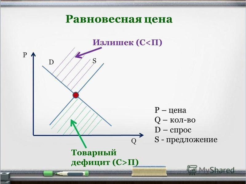 Равновесная цена Р Q D P – цена Q – кол-во D – спрос S - предложение S Товарный дефицит (С>П) Излишек (С<П)