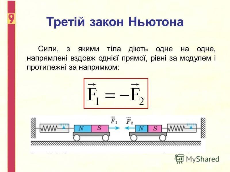 Третій закон Ньютона Сили, з якими тіла діють одне на одне, напрямлені вздовж однієї прямої, рівні за модулем і протилежні за напрямком: