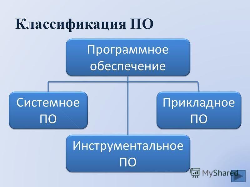 Классификация ПО Программное обеспечение Системное ПО Системное ПО Прикладное ПО Прикладное ПО Инструментальное ПО Инструментальное ПО