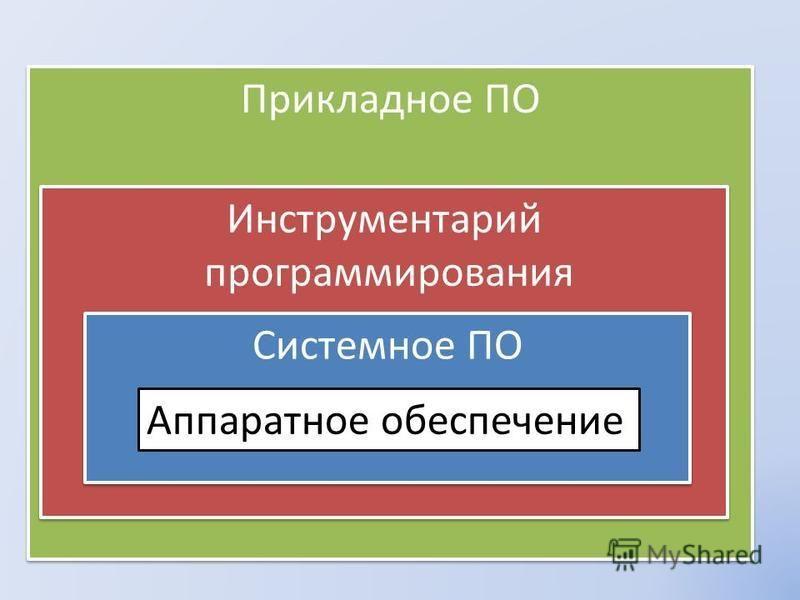 Прикладное ПО Инструментарий программирования Инструментарий программирования Системное ПО Аппаратное обеспечение