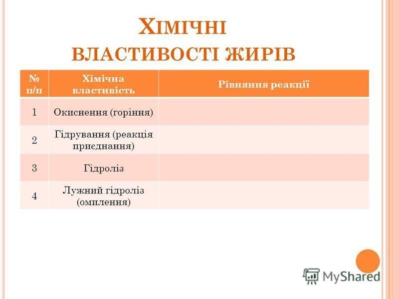 Х ІМІЧНІ ВЛАСТИВОСТІ ЖИРІВ п/п Хімічна властивість Рівняння реакції 1Окиснення (горіння) 2 Гідрування (реакція приєднання) 3Гідроліз 4 Лужний гідроліз (омилення)