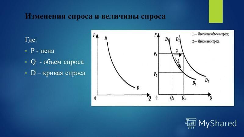 Изменения спроса и величины спроса Где: P - цена Q - объем спроса D – кривая спроса