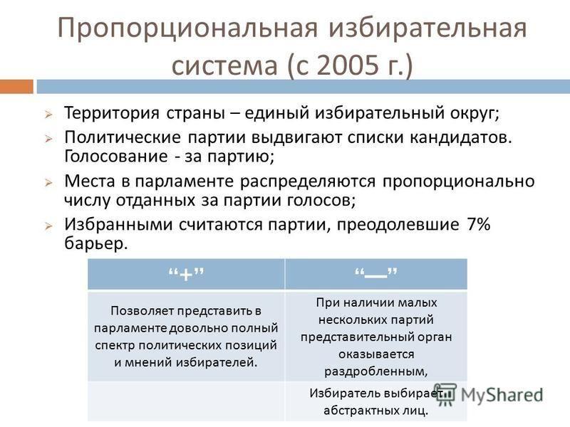 Пропорциональная избирательная система ( с 2005 г.) Территория страны – единый избирательный округ ; Политические партии выдвигают списки кандидатов. Голосование - за партию ; Места в парламенте распределяются пропорционально числу отданных за партии