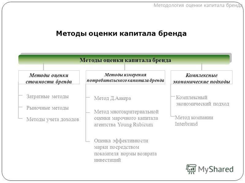Методология оценки капитала бренда Методы оценки капитала бренда Рыночные методы Методы оценки капитала бренда Методы оценки стоимости бренда Методы измерения потребительского капитала бренда Комплексные экономические подходы Метод Д.Аакера Метод мно