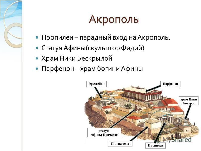 Акрополь Пропилеи – парадный вход на Акрополь. Статуя Афины ( скульптор Фидий ) Храм Ники Бескрылой Парфенон – храм богини Афины