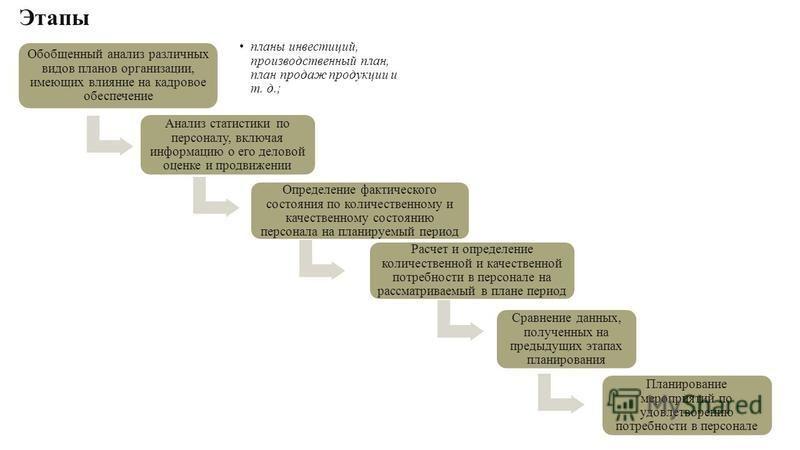 Обобщенный анализ различных видов планов организации, имеющих влияние на кадровое обеспечение планы инвестиций, производственный план, план продаж продукции и т. д.; Анализ статистики по персоналу, включая информацию о его деловой оценке и продвижени