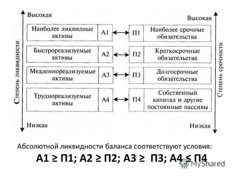 С Абсолютной ликвидности баланса соответствуют условия: А1 П1; А2 П2; А3 П3; А4 П4
