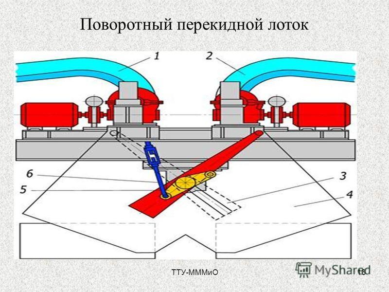 ТТУ-МММиО16 Поворотный перекидной лоток