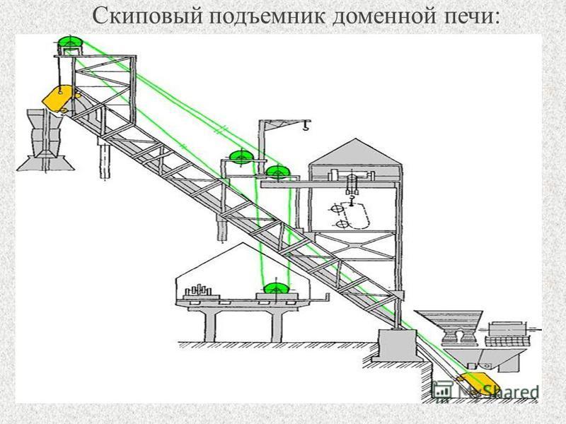 МТУ19 Скиповый подъемник доменной печи:
