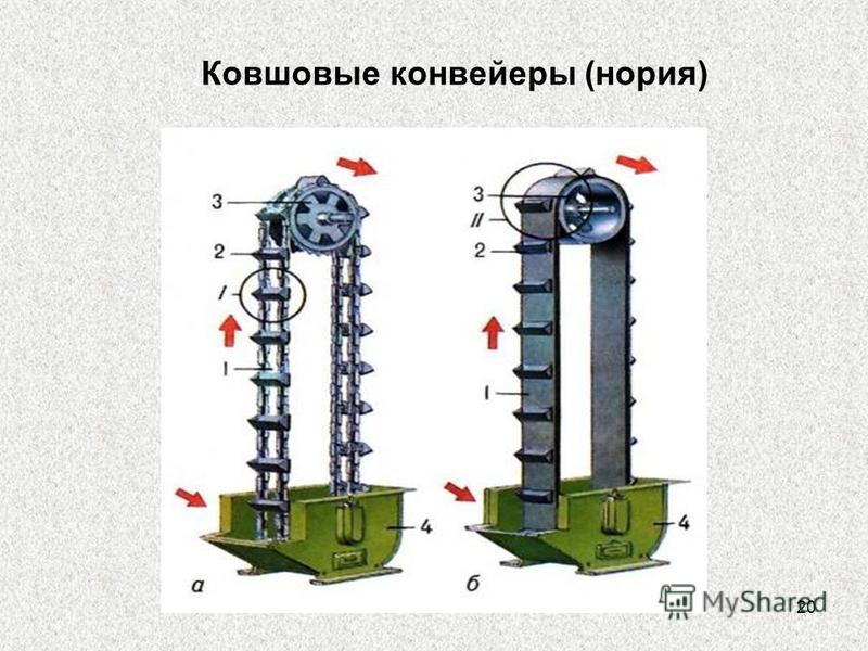 20 Ковшовые конвейеры (нория)