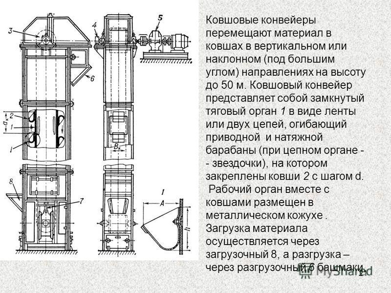 21 Ковшовые конвейеры перемещают материал в ковшах в вертикальном или наклонном (под большим углом) направлениях на высоту до 50 м. Ковшовый конвейер представляет собой замкнутый тяговый орган 1 в виде ленты или двух цепей, огибающий приводной и натя
