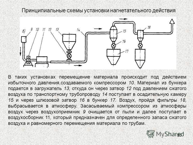 30 Принципиальные схемы установки нагнетательного действия В таких установках перемещение материала происходит под действием избыточного давления,создаваемого компрессором 10. Материал из бункера подается в загружатель 13, откуда он через затвор 12 п