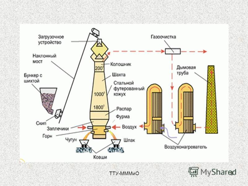 ТТУ-МММиО8
