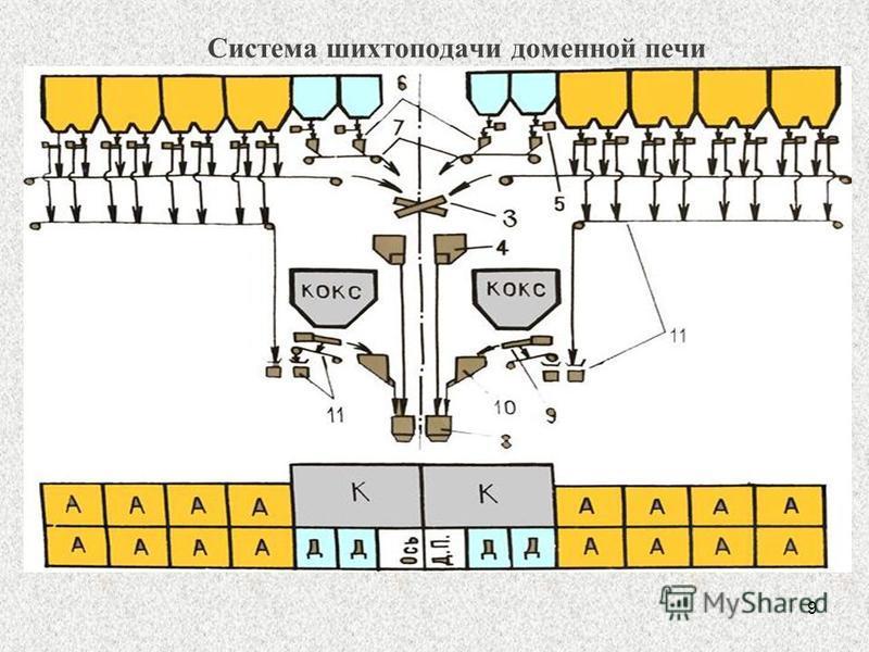 9 Система шихтоподачи доменной печи