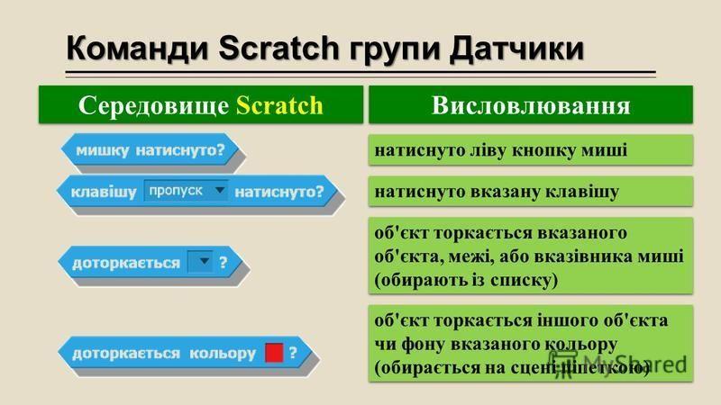 Команди Scratch групи Датчики натиснуто ліву кнопку миші натиснуто вказану клавішу об'єкт торкається вказаного об'єкта, межі, або вказівника миші (обирають із списку) об'єкт торкається іншого об'єкта чи фону вказаного кольору (обирається на сцені піп