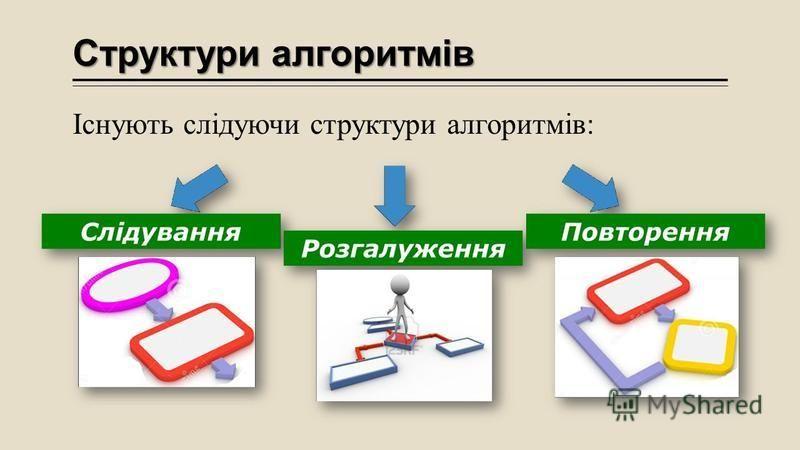 Структури алгоритмів Існують слідуючи структури алгоритмів: