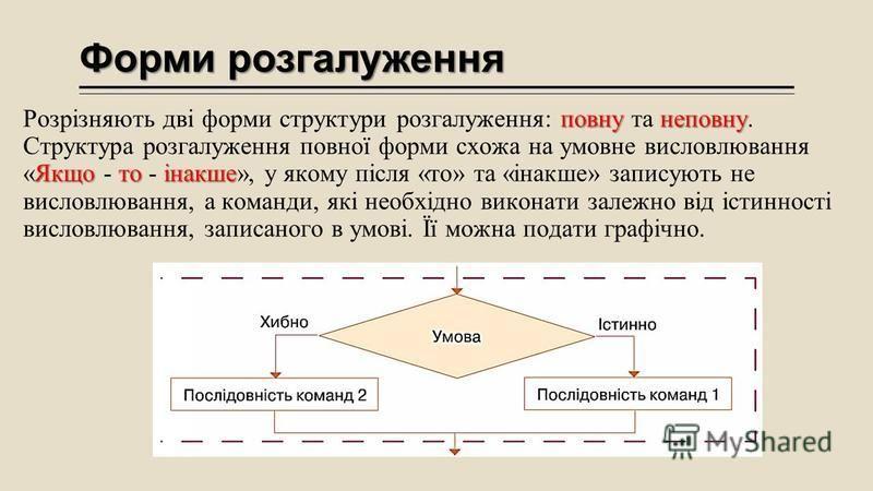 Форми розгалуження повнунеповну Якщотоінакше Розрізняють дві форми структури розгалуження: повну та неповну. Структура розгалуження повної форми схожа на умовне висловлювання «Якщо - то - інакше», у якому після «то» та «інакше» записують не висловлюв