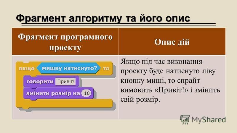 Фрагмент алгоритму та його опис Фрагмент програмного проекту Опис дій Якщо під час виконання проекту буде натиснуто ліву кнопку миші, то спрайт вимовить «Привіт!» і змінить свій розмір.
