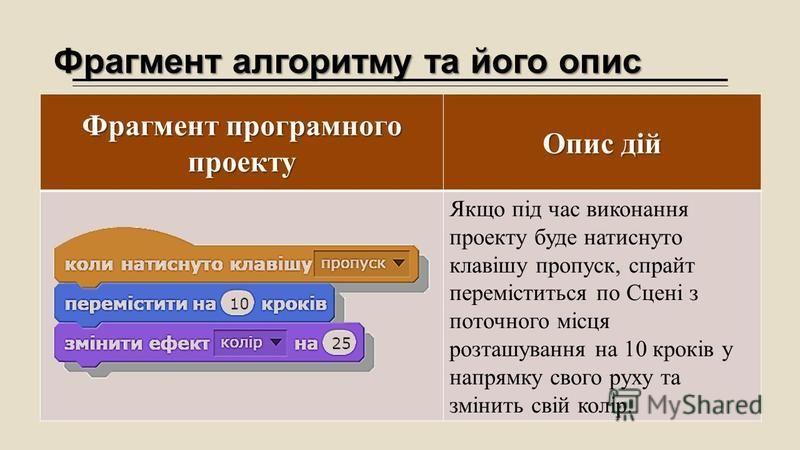 Фрагмент алгоритму та його опис Фрагмент програмного проекту Опис дій Якщо під час виконання проекту буде натиснуто клавішу пропуск, спрайт переміститься по Сцені з поточного місця розташування на 10 кроків у напрямку свого руху та змінить свій колір